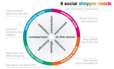 SocialShop-identifies-types-of-social-shopper