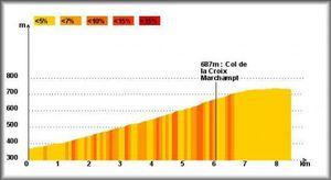 Col de la Croix Marchampt (Dénivellation)