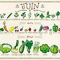 Les <b>fruits</b> et <b>légumes</b> de Juin