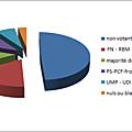 Résultats des Elections Départementales à Saint-André-de-Sangonis ce 22 mars 2015