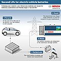 Bosch cooperates with BMW and Vattenfall on a second life electric vehicles <b>batteries</b> project