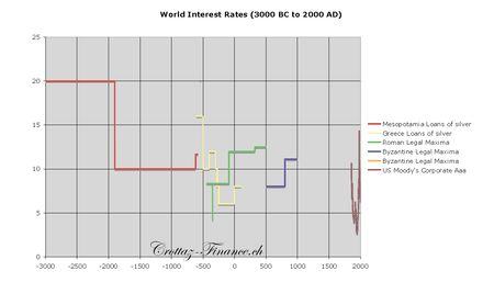 world_interest_rates__3000_BC_to_2000_AD_