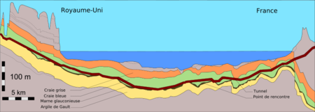 800px-Channel_Tunnel_geological_profile_1_fr