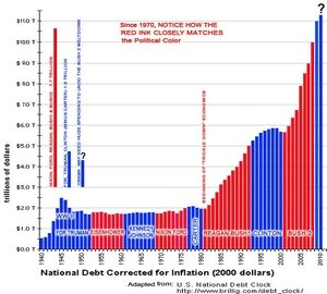 US National debt 1940-2010