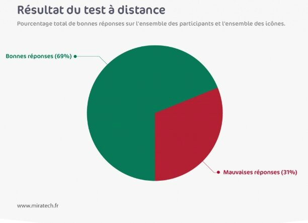 Résultat tests miratech