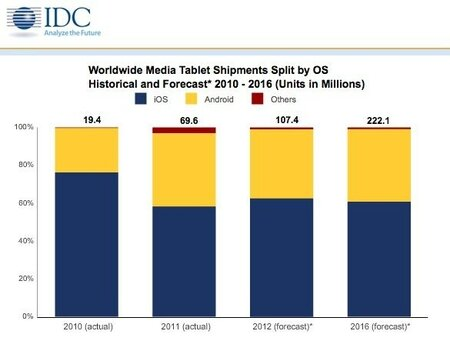 idc-june-2012-tablet-foreceast1