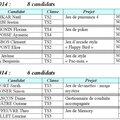 Blog du groupe ISN de M. Chaumette - Lycée Jean-Paul Sarte - 69 BRON