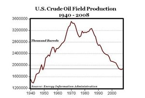 crude_oil_field_production_1940___2008