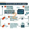 <b>Elections</b> départementales 2015 - Ce qui va changer