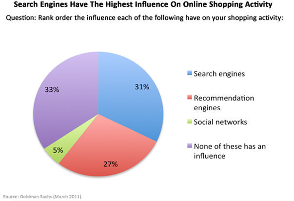 search_engines_shopping_march_2011