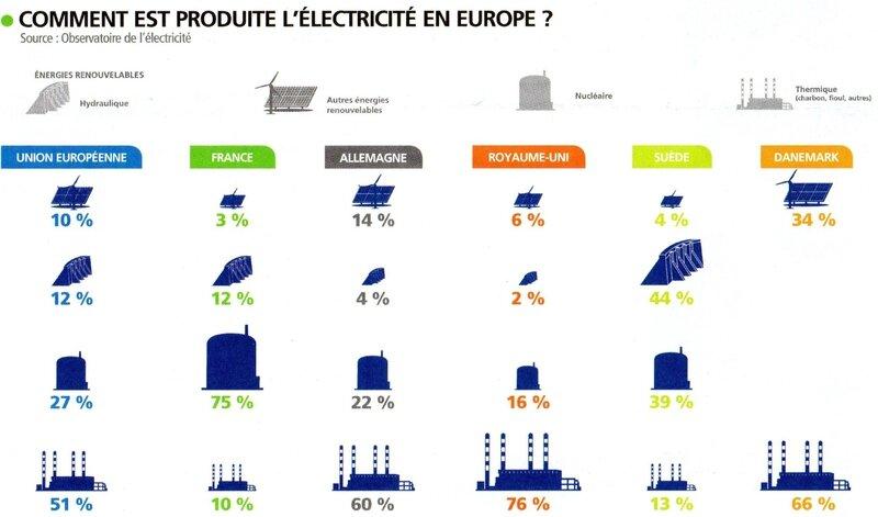 Energie europe 2