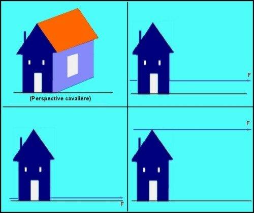 Perspective Point De Fuite Meuble : Frontale