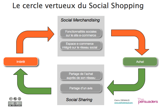 social_shopping_cycle