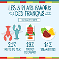 Infography French Food