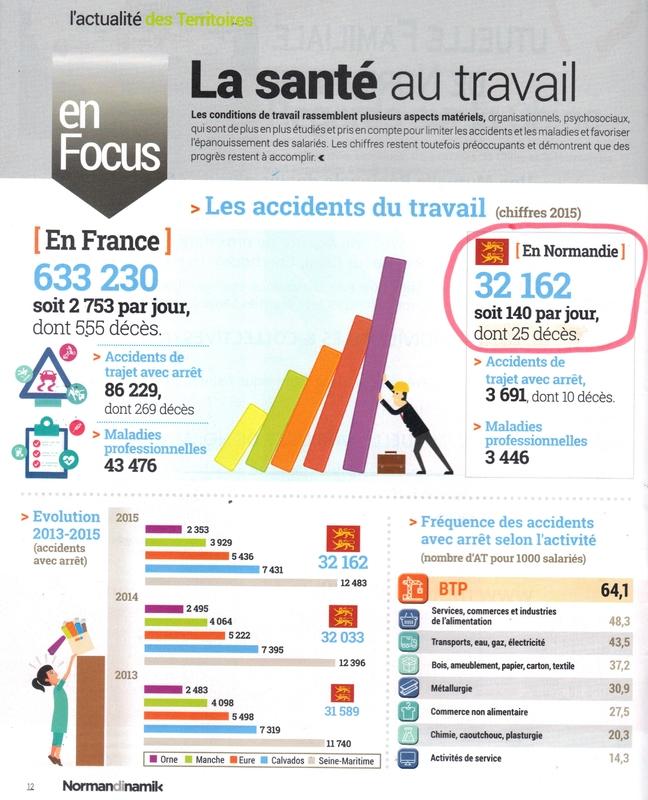 ACCIDENTS du TRAVAIL en NORMANDIE: 140 par JOUR dont 25 décès en 2015 !!!