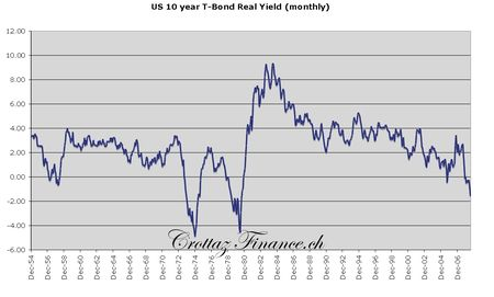 us_10_year_t_bond_real_yield__monthly_