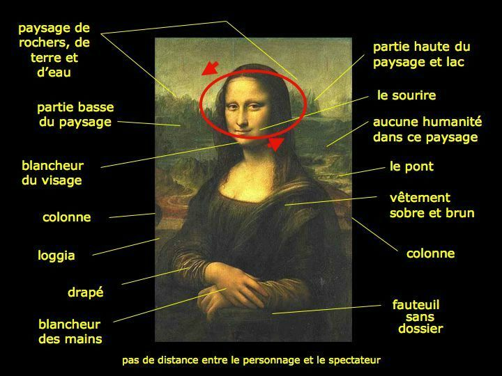 analysis of the arts mona The other mona lisa and ponderings of  (london's 'mona  secondly, there shouldn't be any other unequated progress that art should.