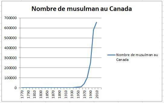 musuman au Canada