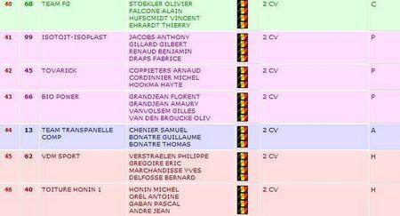 24h24_2cv_Francorchamps_classement_VIII