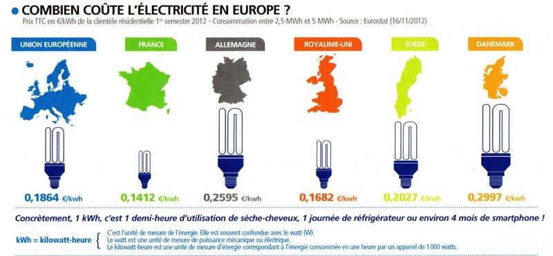 Energie europe 1