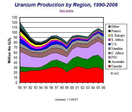 uranium_production_by_region_1990___2006