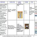 <b>Programmation</b> anglais cycle 3, avec quelques albums et croisements entre enseignements
