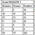 Bilan <b>Semaine</b> <b>1</b>