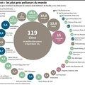 Charbon, les plus gros pollueurs du monde - 7 juin 2015