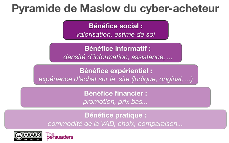 benefices_cyberacheteur