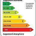 Mes économies d'énergie
