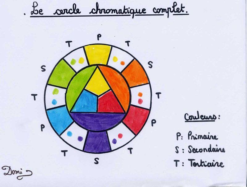 Titulo - Gamme chromatique couleur ...