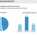 [etude] les relations blogueurs en france par l'agence digitale outils du web