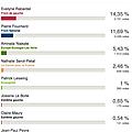 Résultats du 1er tour des élections législatives de la 9ème circonscription du val-de-marne: alfortville - vitry