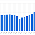 U.S. motor vehicle and parts dealers industry - value added 2000-2018