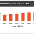 <b>Construction</b> Robot Market to Witness Heightened Growth at a CAGR of 9.5% During the Period 2021 – 2026
