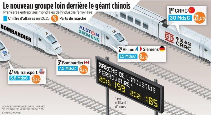 marche de l'industrie ferroviaire mondial alstom et siemens