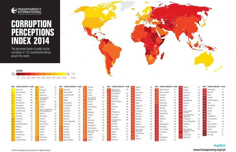 World Corruption Perceptions Index, 2014
