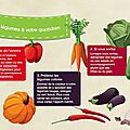 Ajoutez des légumes à votre quotidien