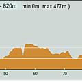 CAP3000-Troncon1-Etape3-Profil2