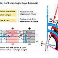 Les problèmes de conversion <b>nord</b> vrai, magnétique et compas