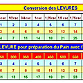 Conversion des levures