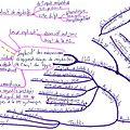 les dysphasies (3)