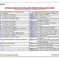 LISTE DES TABLEAUX DES MALADIES PROFESSIONNELLES DE TUNISIE (1)