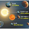 Les Exoplanètes