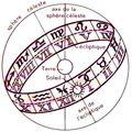Le <b>zodiaque</b>