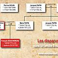 Les disparus de 1793 dans la famille Bouchereau-Papin