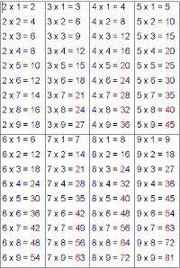 Réviser les tables de multiplication