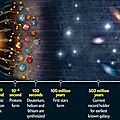 The Big Bang: One of the Proofs of Creation