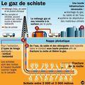 Compte-endu : gaz de schiste
