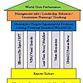 Lean manufacturing Six Sigma